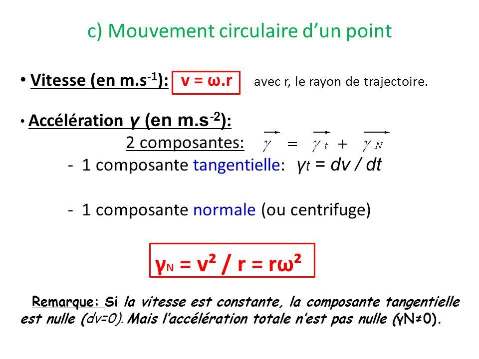 c) Mouvement circulaire d'un point