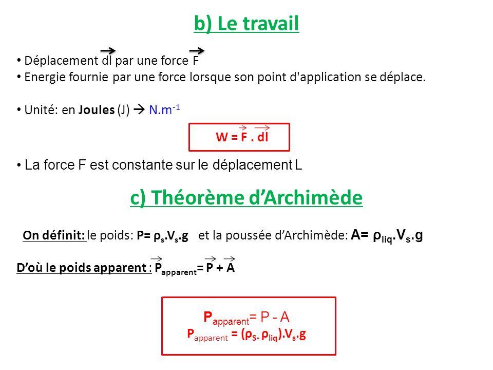 c) Théorème d'Archimède
