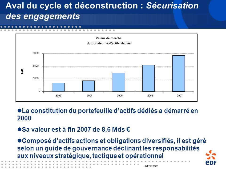 Aval du cycle et déconstruction : Sécurisation des engagements