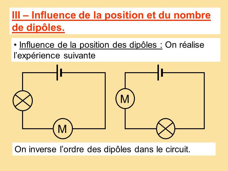 M M III – Influence de la position et du nombre de dipôles.