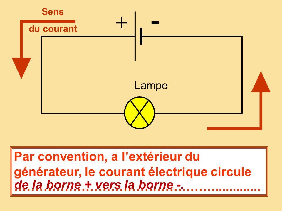 Lampe + - Sens. du courant. Par convention, a l'extérieur du générateur, le courant électrique circule ………………………………………….............