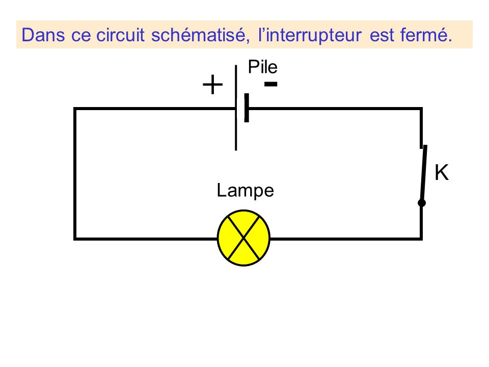 Dans ce circuit schématisé, l'interrupteur est fermé.