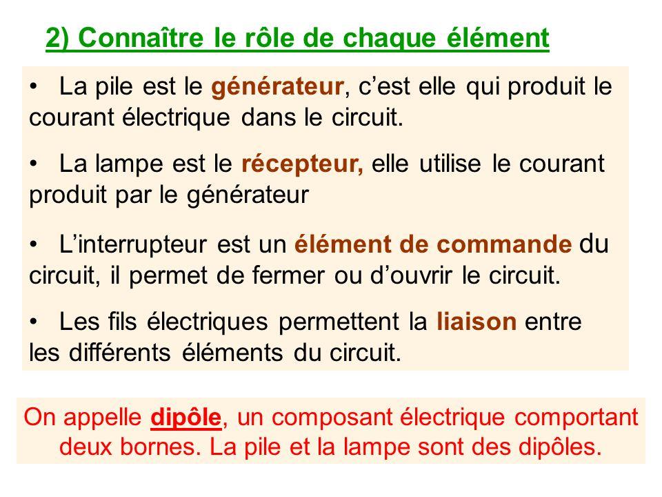 2) Connaître le rôle de chaque élément