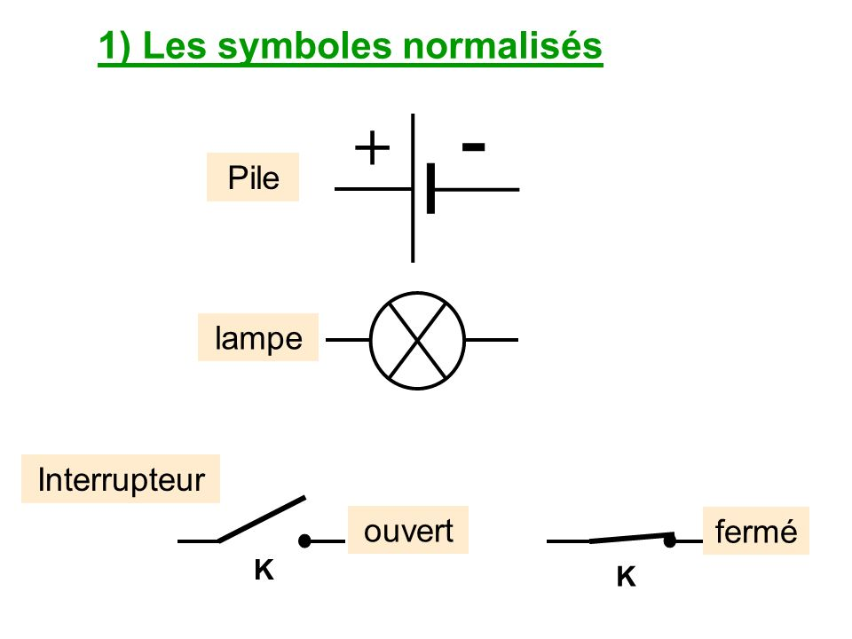 1) Les symboles normalisés
