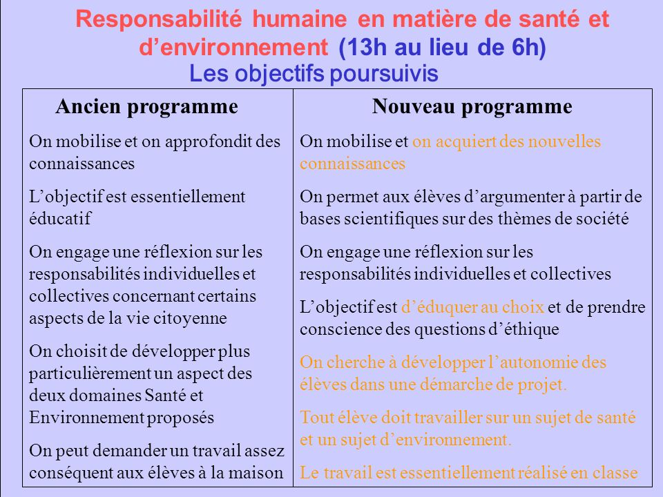 Responsabilité humaine en matière de santé et d'environnement (13h au lieu de 6h)