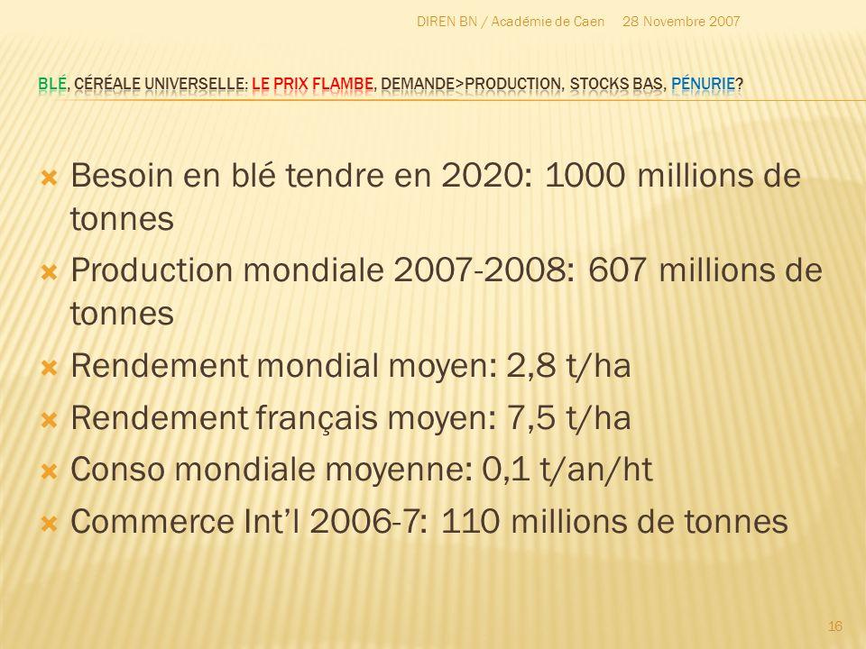 Besoin en blé tendre en 2020: 1000 millions de tonnes