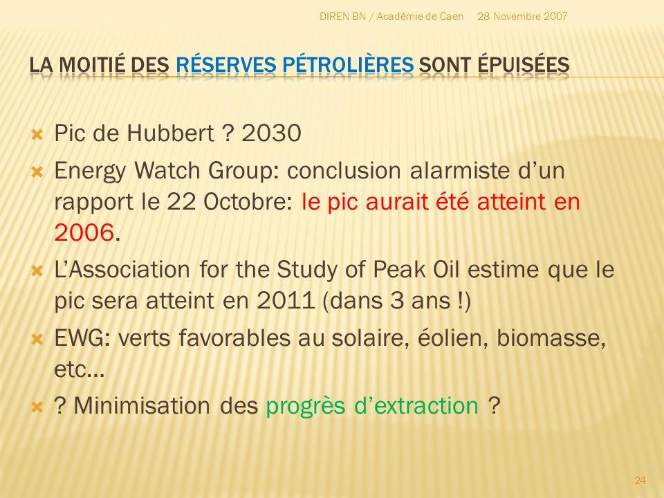 La moitié des réserves Pétrolières sont épuisées