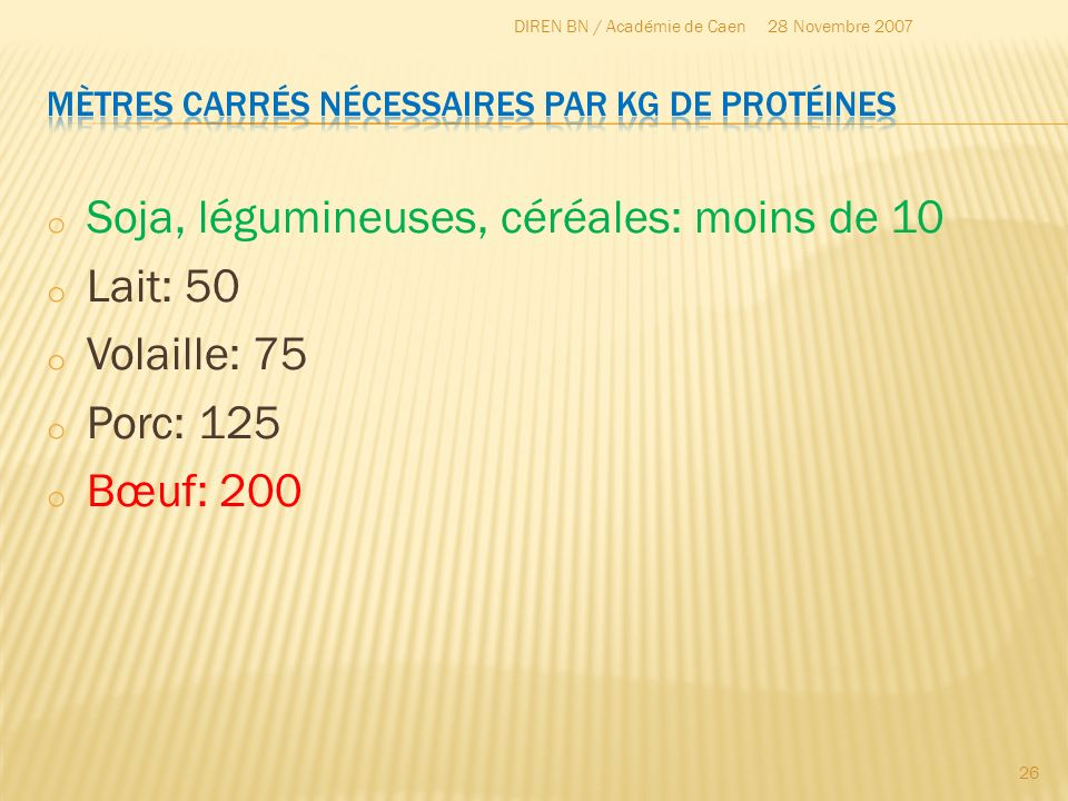 Mètres carrés nécessaires par Kg de protéines