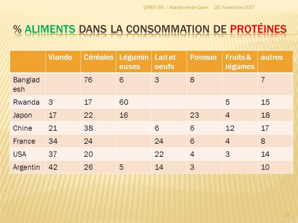 % Aliments dans la consommation de protéines