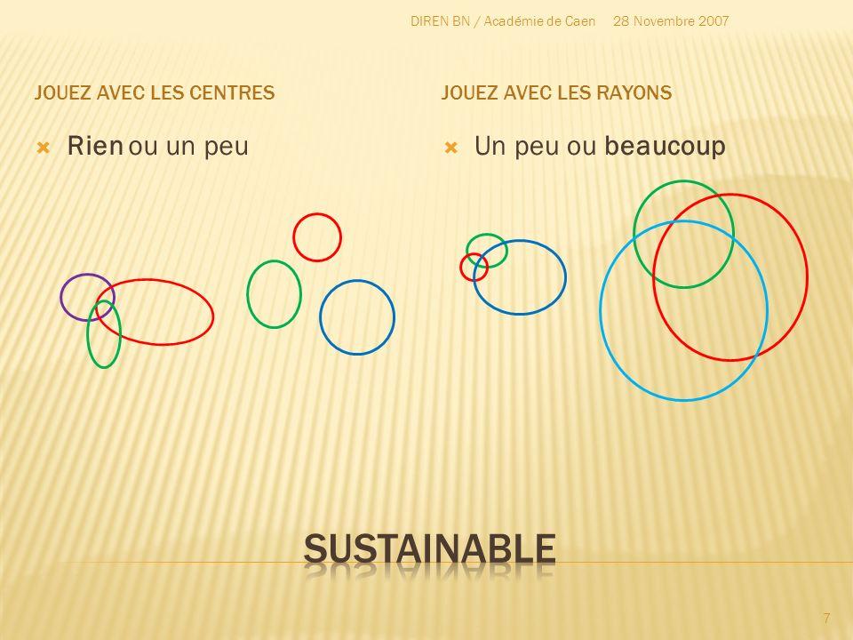 sustainable Rien ou un peu Un peu ou beaucoup Jouez avec les centres