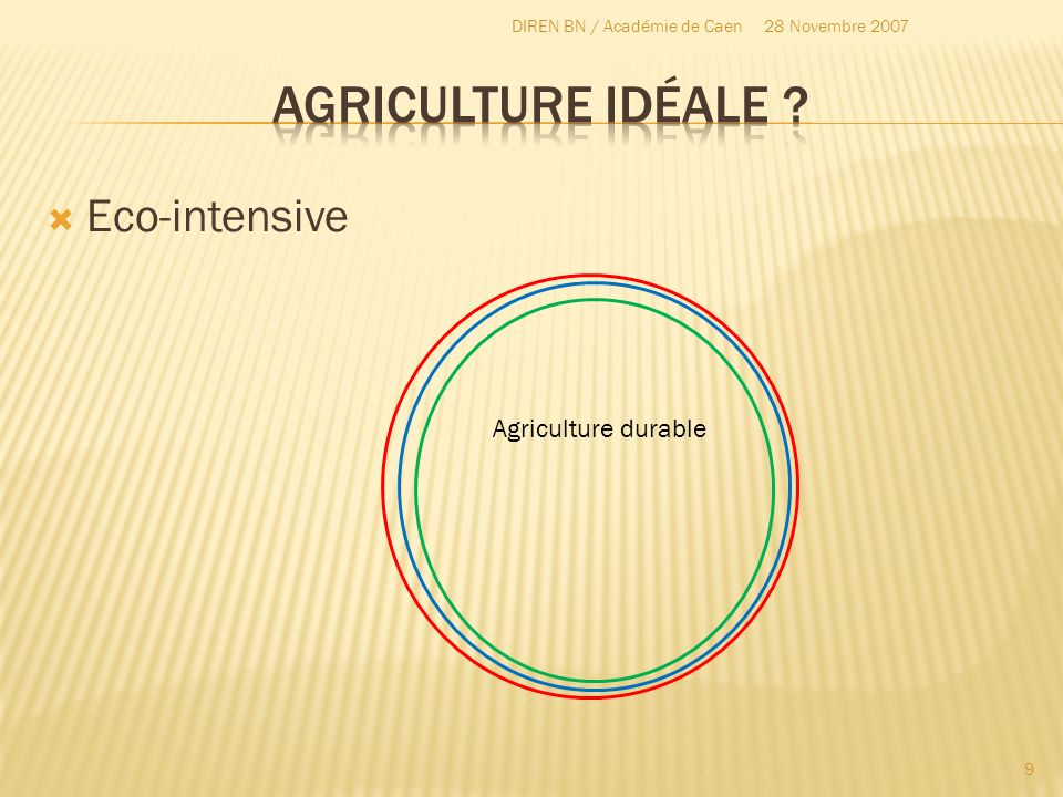 Agriculture idéale Eco-intensive Agriculture durable