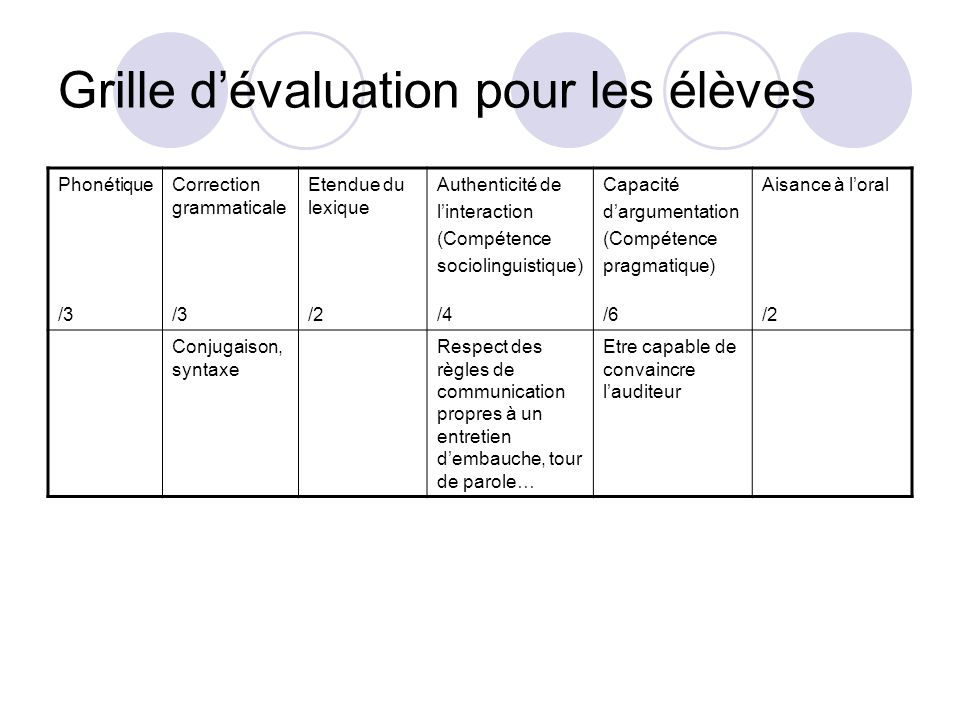 S quence n 2 quiero este trabajo ppt t l charger - Grille d evaluation entretien de recrutement ...