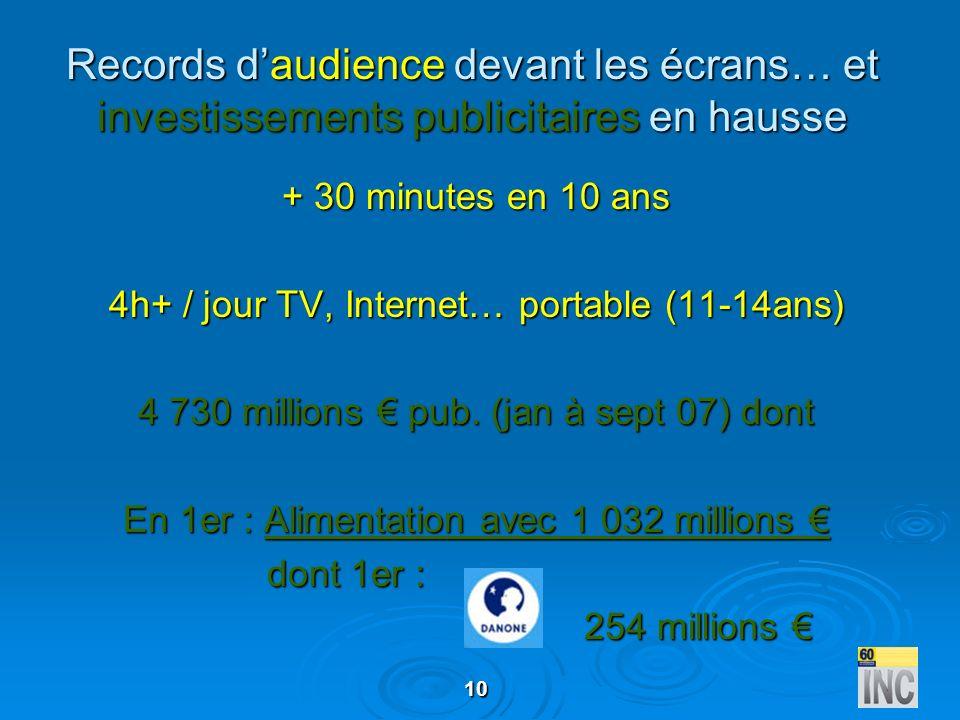 Records d'audience devant les écrans… et investissements publicitaires en hausse