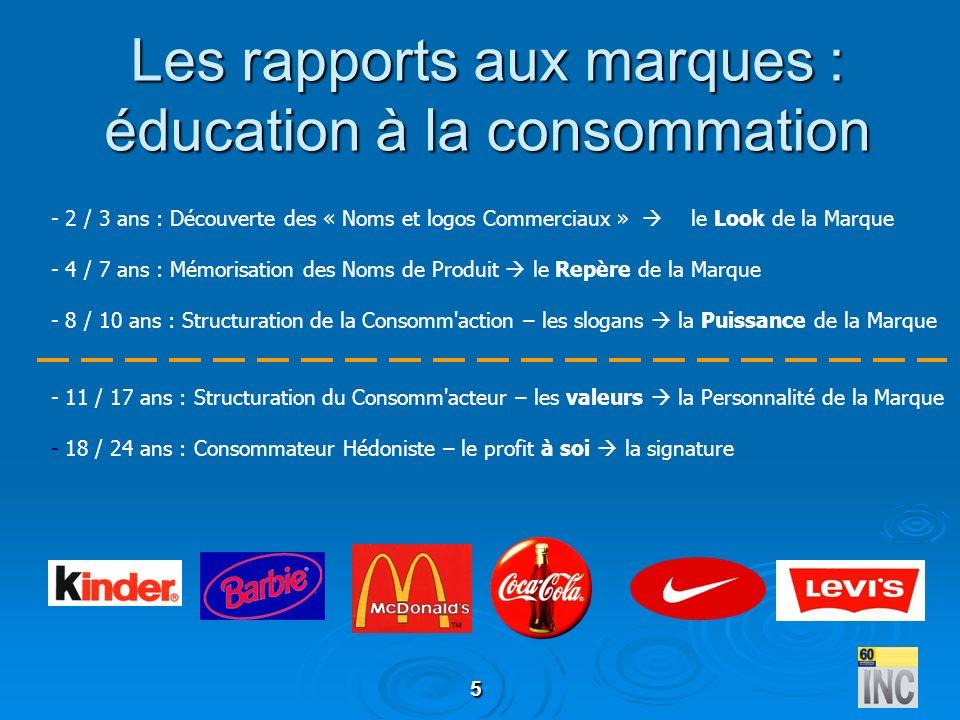 Les rapports aux marques : éducation à la consommation