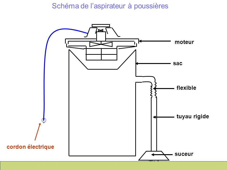 Schéma de l'aspirateur à poussières
