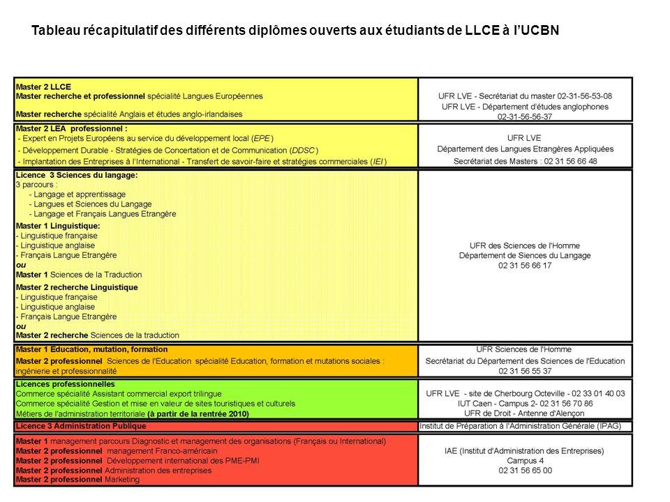 Tableau récapitulatif des différents diplômes ouverts aux étudiants de LLCE à l'UCBN