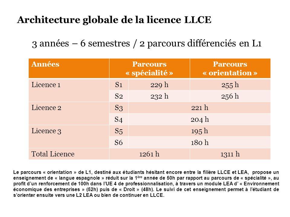 Architecture globale de la licence LLCE