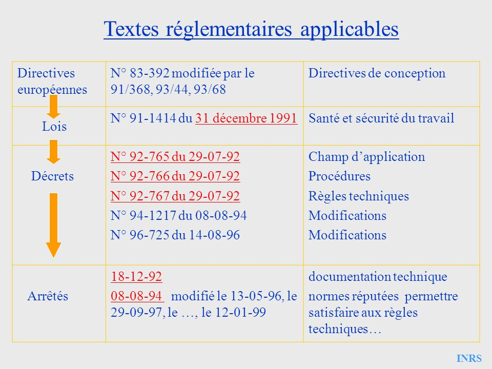 Textes réglementaires applicables