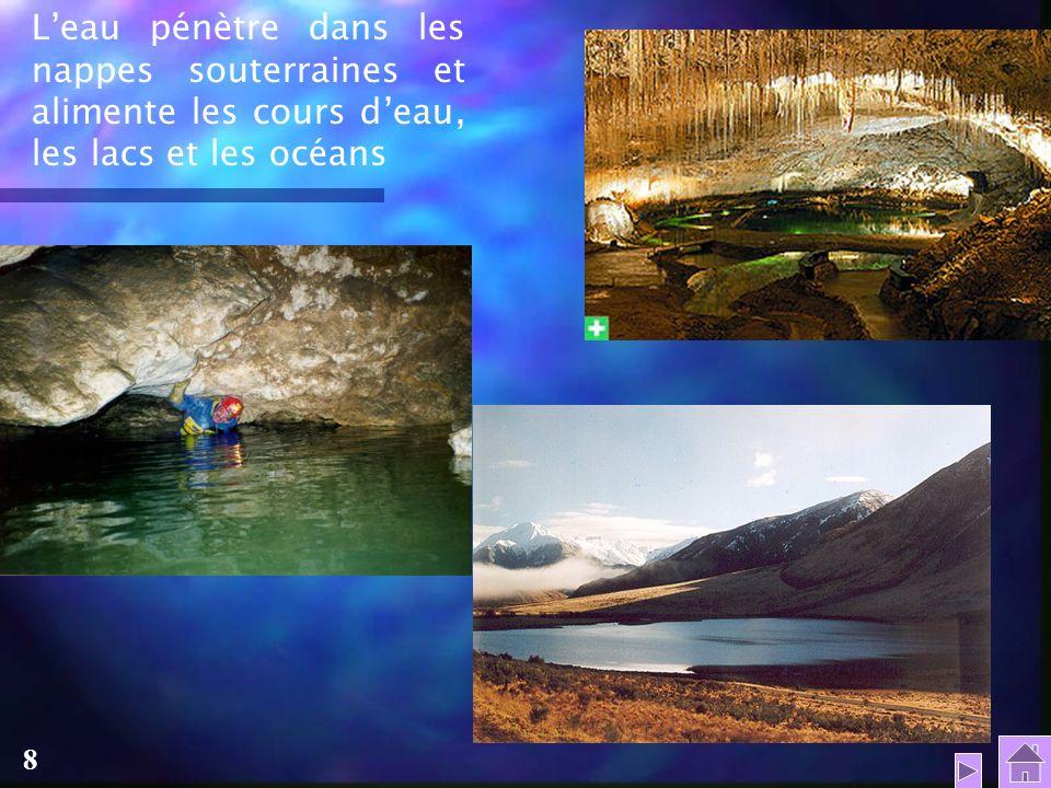 L'eau pénètre dans les nappes souterraines et alimente les cours d'eau, les lacs et les océans