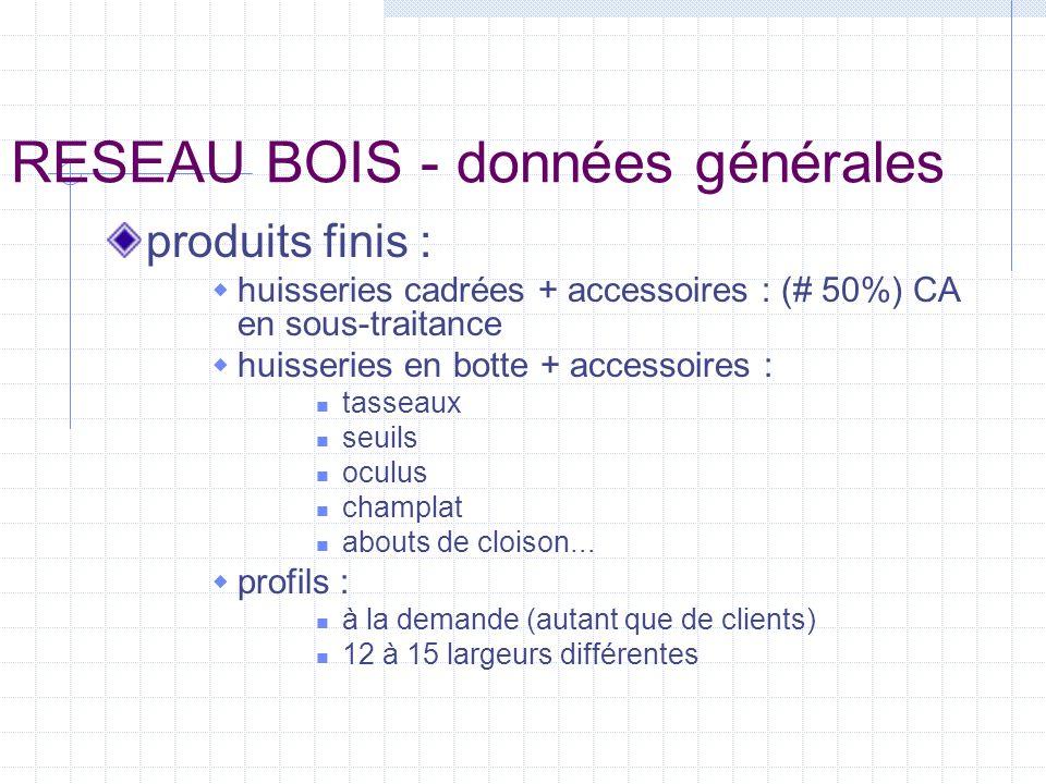 RESEAU BOIS - données générales