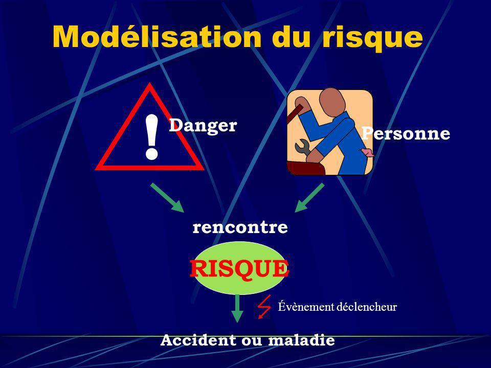 Modélisation du risque