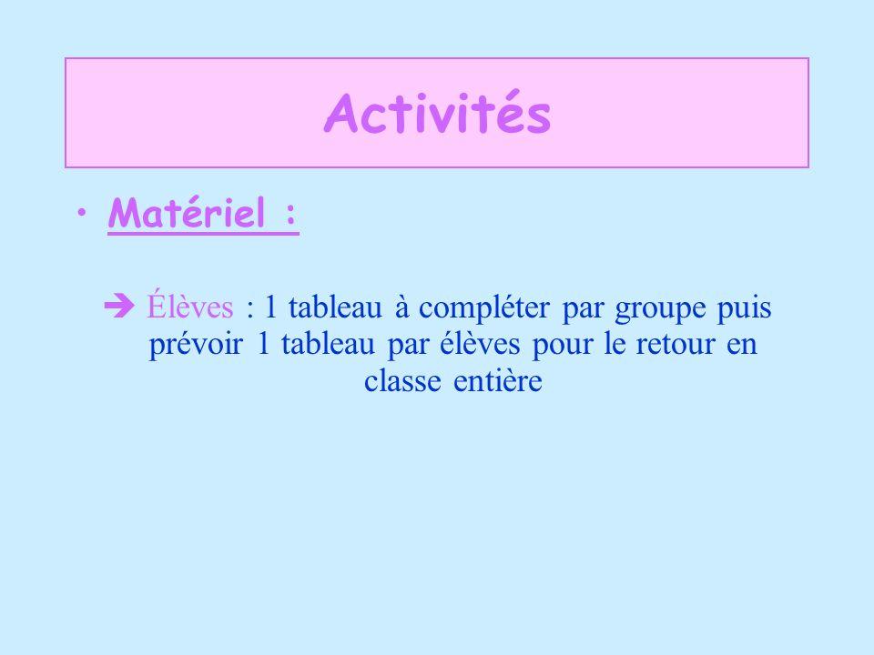 Activités Matériel :  Élèves : 1 tableau à compléter par groupe puis prévoir 1 tableau par élèves pour le retour en classe entière.
