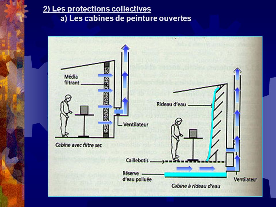 2) Les protections collectives