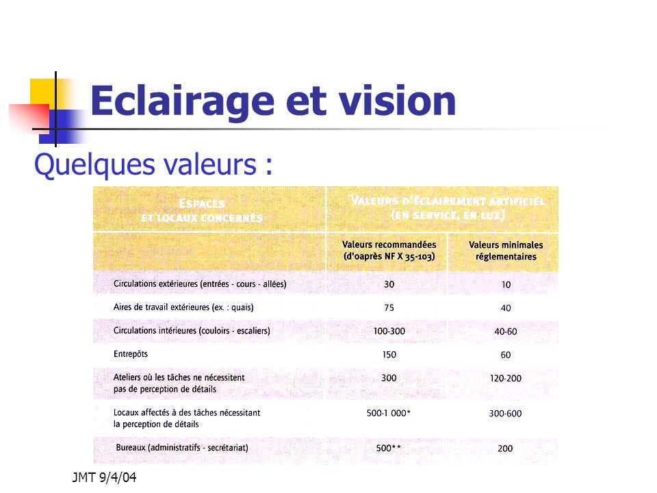 Eclairage et vision Quelques valeurs : JMT 9/4/04 JMT 9/4/04
