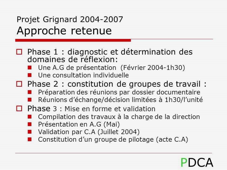 Projet Grignard 2004-2007 Approche retenue