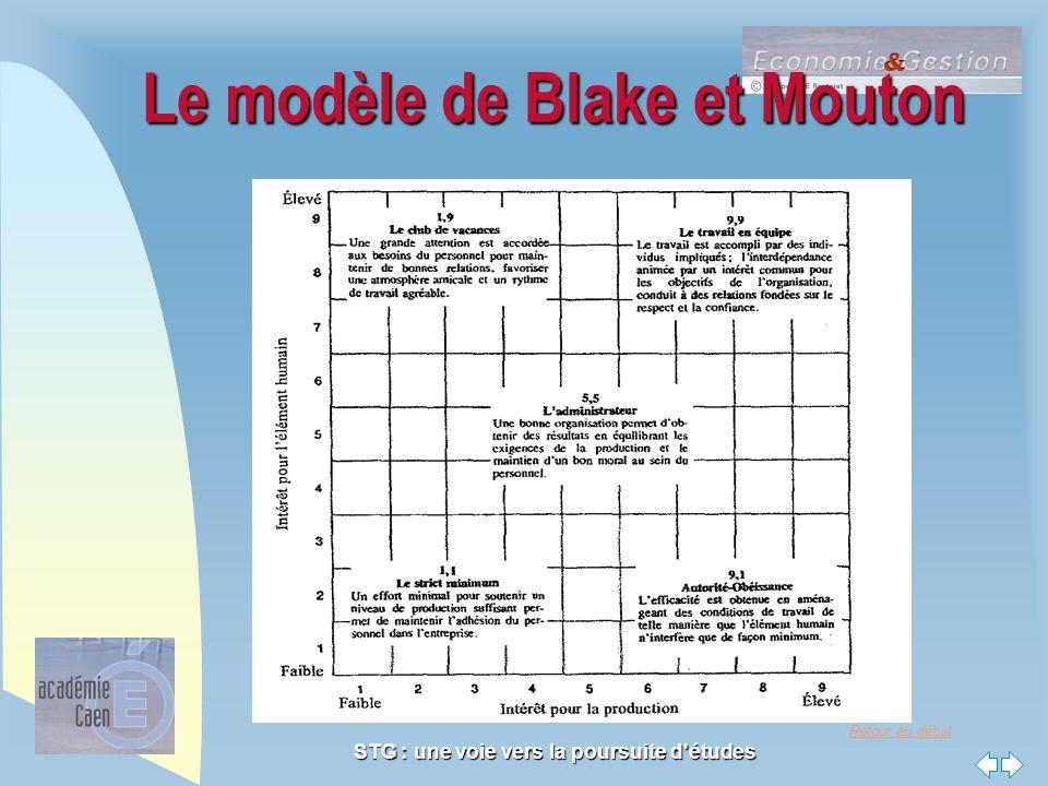 Le modèle de Blake et Mouton