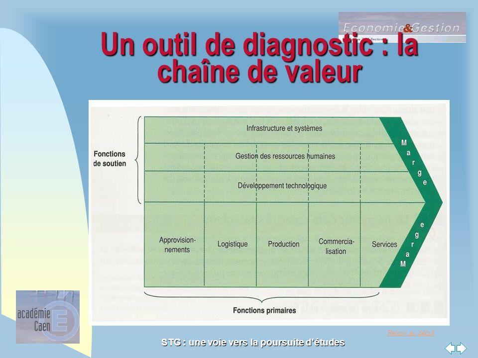 Un outil de diagnostic : la chaîne de valeur