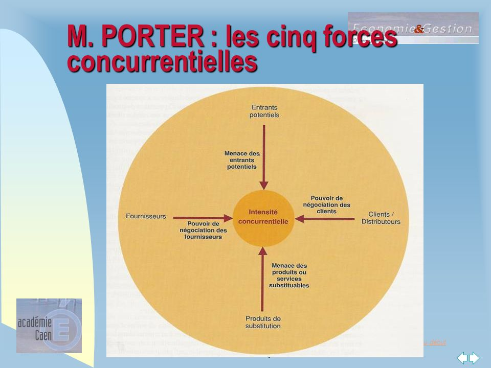 Management des organisations ppt video online t l charger - Forces concurrentielles porter ...