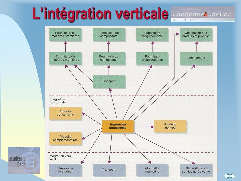 L'intégration verticale