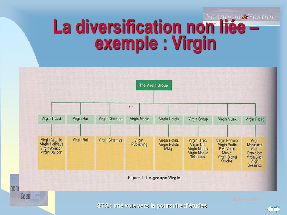 La diversification non liée –exemple : Virgin