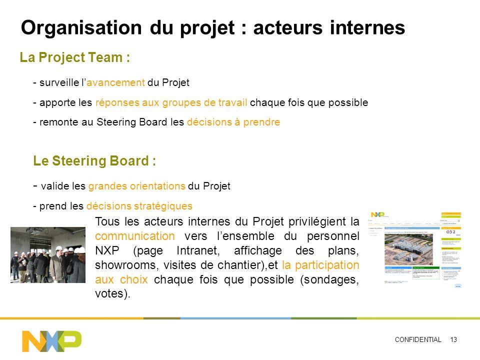 Organisation du projet : acteurs internes