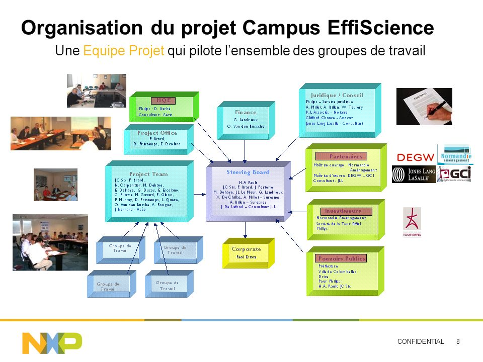 Organisation du projet Campus EffiScience