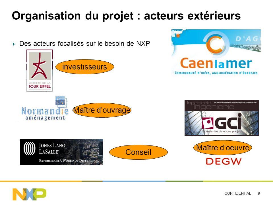 Organisation du projet : acteurs extérieurs