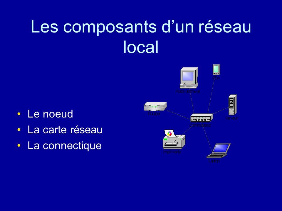 Les composants d'un réseau local