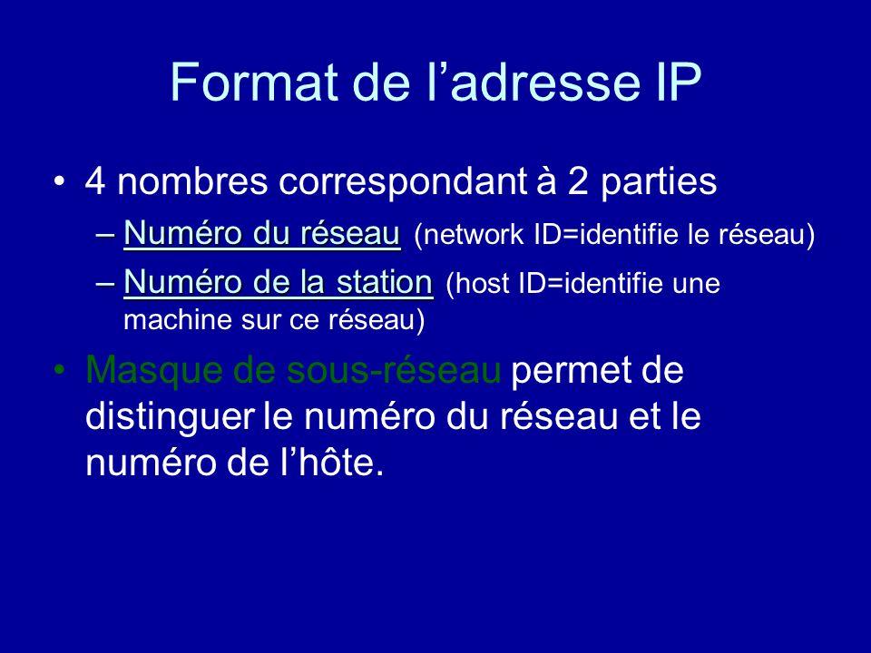 Format de l'adresse IP 4 nombres correspondant à 2 parties