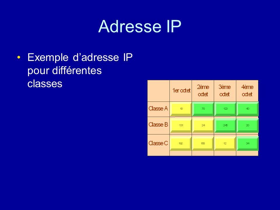 Adresse IP Exemple d'adresse IP pour différentes classes