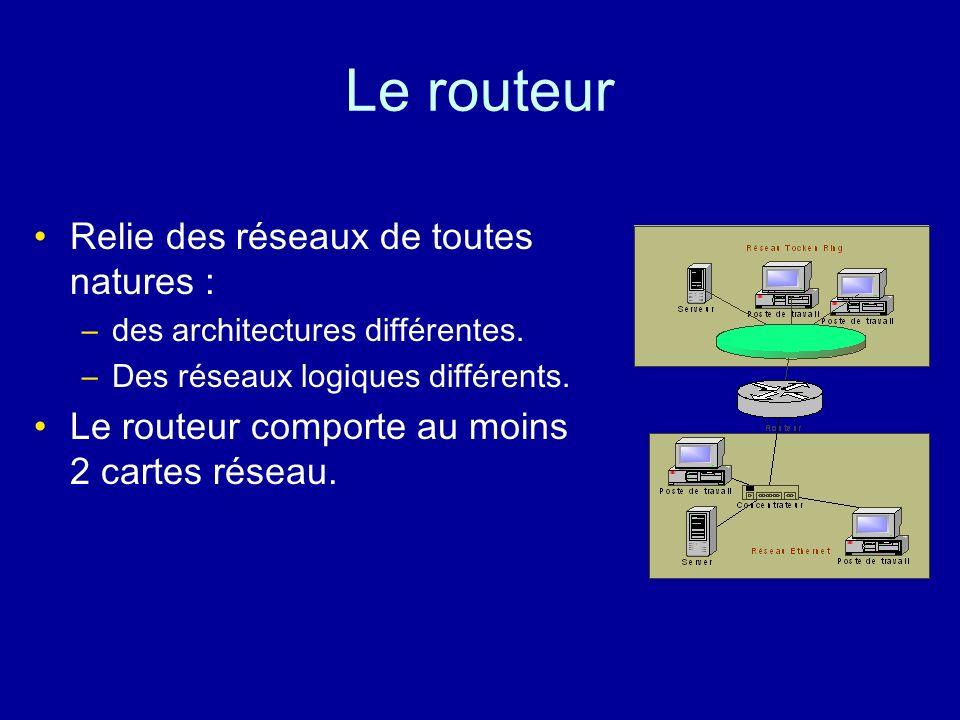 Le routeur Relie des réseaux de toutes natures :
