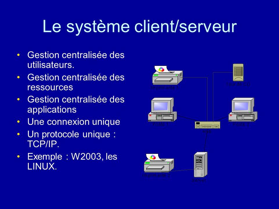 Le système client/serveur