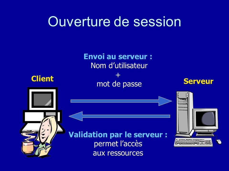 Validation par le serveur :
