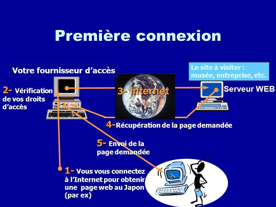 Première connexion 3- Internet 2- Vérification de vos droits d'accès
