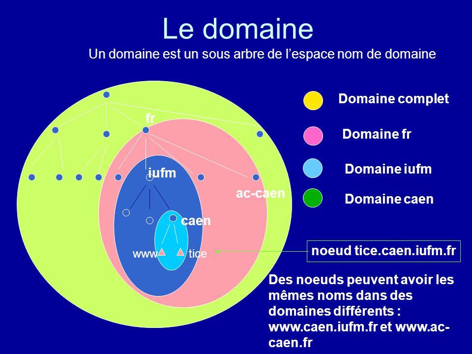 Le domaine Un domaine est un sous arbre de l'espace nom de domaine