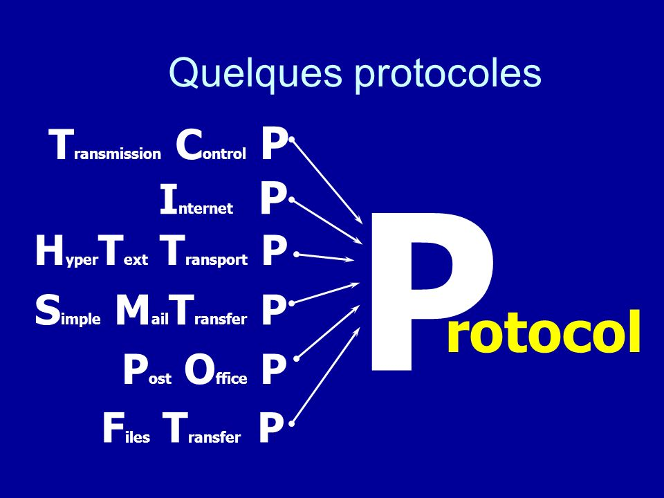 P rotocol Transmission Control P Internet P HyperText Transport P