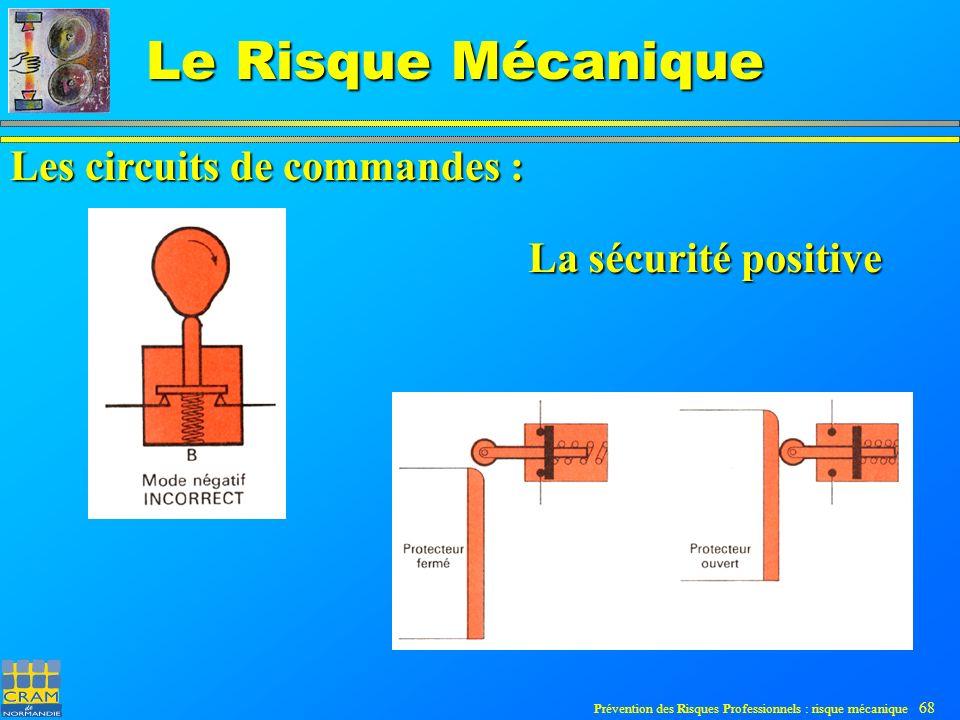 Les circuits de commandes :