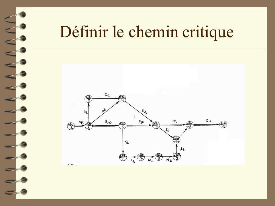 Définir le chemin critique