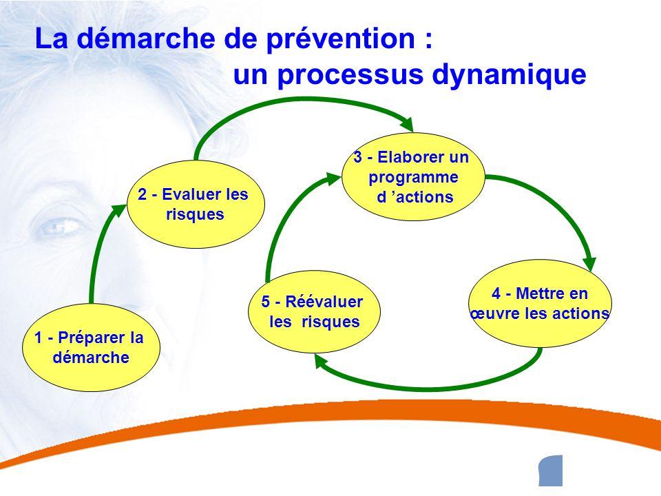 La démarche de prévention : un processus dynamique