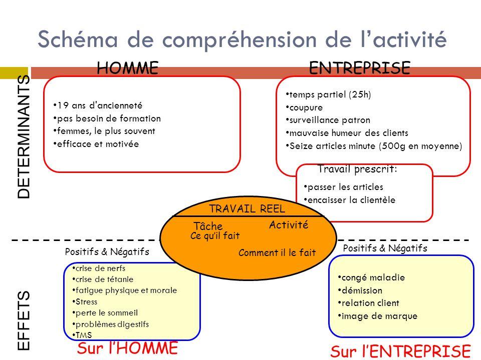 Schéma de compréhension de l'activité
